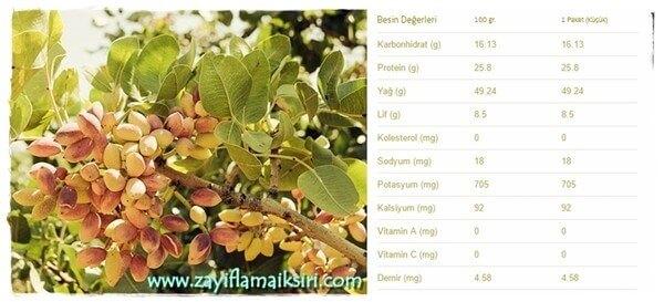 Fıstığın Kalorisi ve Besin Değerleri
